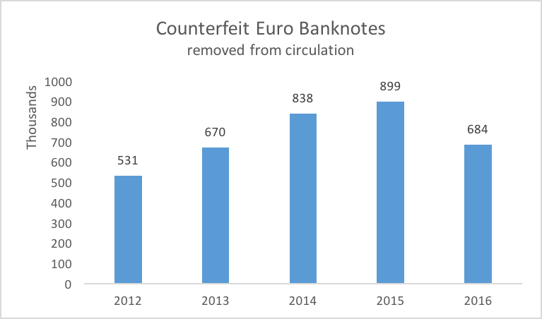 Graph showing levels of counterfeit euro banknotes since 2012.