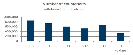 A chart showing the number of counterfeit banknotes in 2014-h1