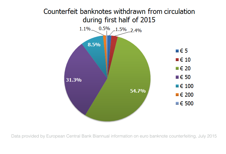 Chart showing denoms of ECB counterfeit banknotes
