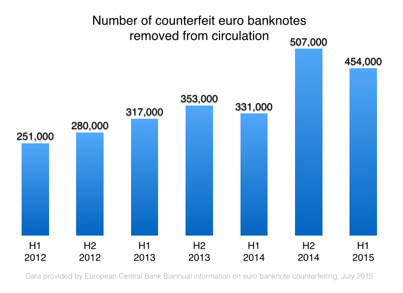 Graph of ECB counterfeit banknotes