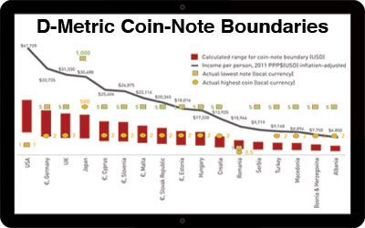 Currency design D-Metric study chart