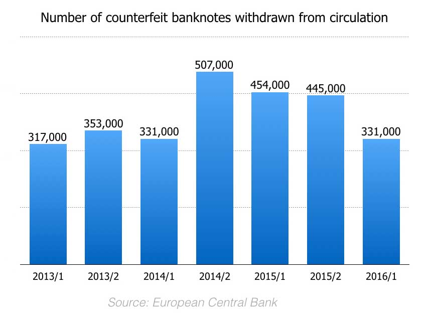 Chart showing withdrawn counterfeit euro banknotes per year.