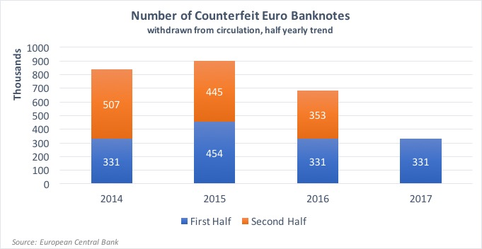 Image of chart showing counterfeit euro banknotes data since 2014.