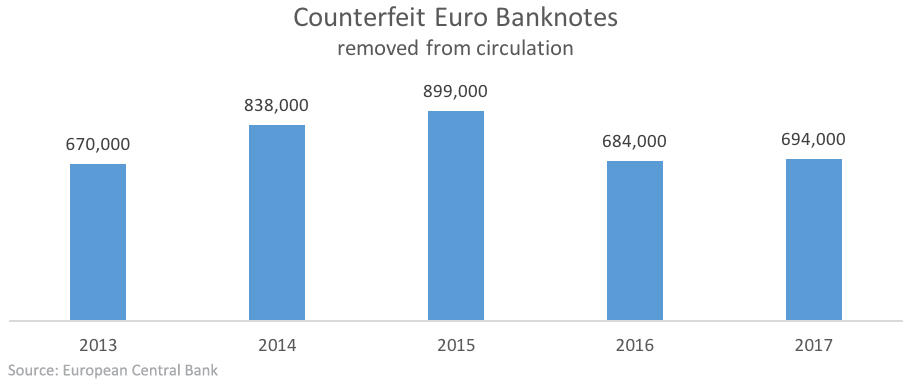 Bar chart showing withdrawn euro counterfeit banknotes
